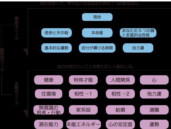 算命学鑑定コース